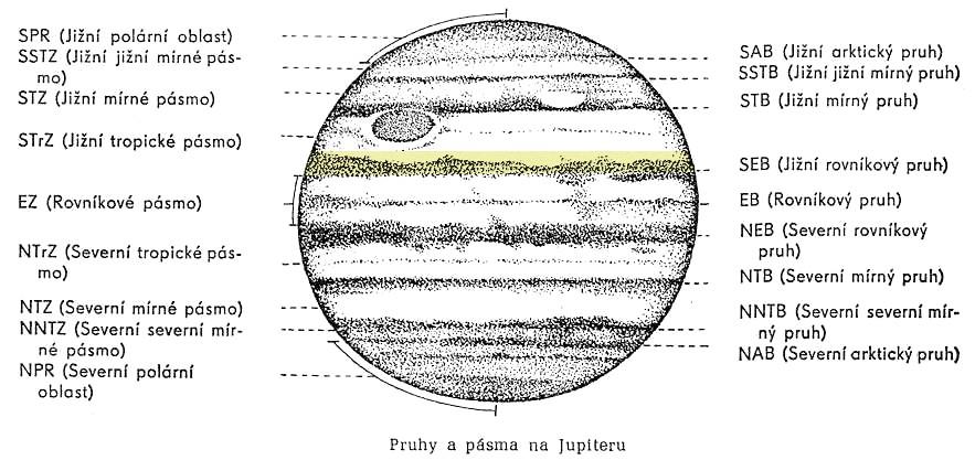 Pruhy a pásma na Jupiteru
